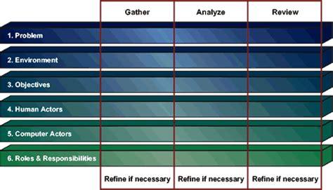 Estimating Risk: the importance of Scenario Analysis