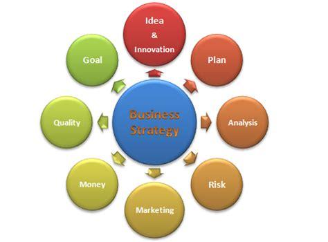 Business plan scenario analysis