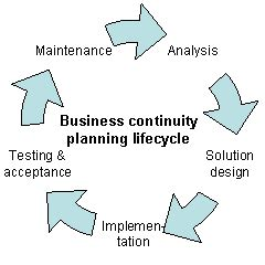 Financial Analysis of Business Plan - MIBES